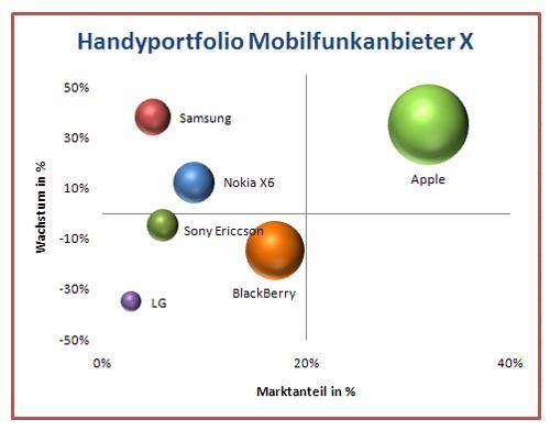 Excel Portfolio Diagramm | Excel Kurs Bayern
