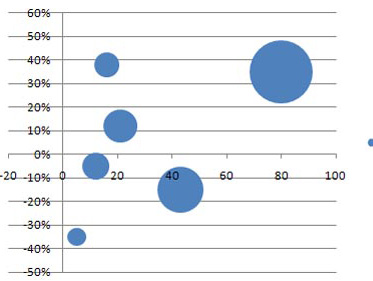 Excel Portfolio Diagramm