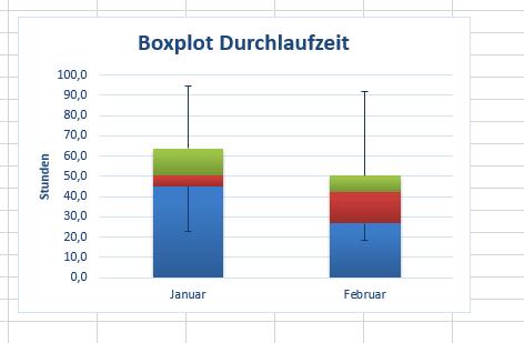 Diagrammvorlage_Boxplot_Excel_Screenshot