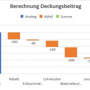 Beispiel für ein Wasserfalldiagramm in MS Excel 2016